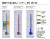 Температура воздуха в помещении соответствующая санитарным нормам