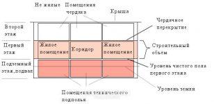 Строительный объем здания как считается СНИП