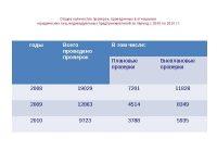 Количество проверок юридических лиц в год