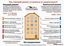 Нужен ли проект на капитальный ремонт здания