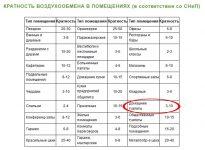Кратность воздухообмена в жилых помещениях СНИП