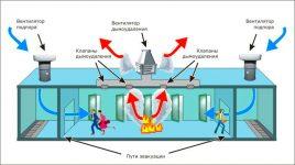 Противодымная вентиляция и дымоудаление нормы