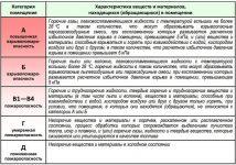 Класс пожарной опасности помещений таблица
