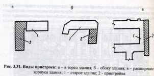 Пристройка определение СНИП