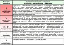 Категории зданий по пожарной опасности таблица