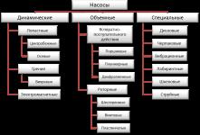 Пожарные насосы классификация устройство и принцип действия