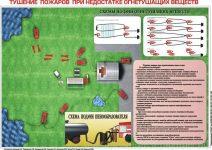 Методический план тушение пожаров при недостатке воды
