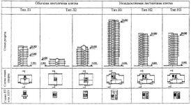 Типы лестничных клеток по пожарной безопасности