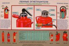 Пенные огнетушители их назначение устройство и применение