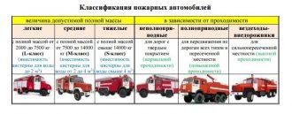 Классификация пожарных автомобилей в зависимости от проходимости