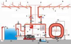 Спринклерная система пожаротушения принцип работы