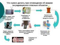 Что следует делать при радиационной аварии