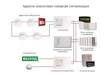 Адресно аналоговая система пожарной сигнализации