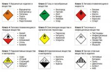 К какому классу опасности относится бензин