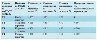 Группы горючести Г1 Г2 Г3 Г4 нормативы