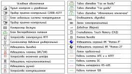 Условные обозначения охранной сигнализации ГОСТ