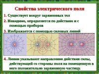Какими свойствами обладает электрическое поле