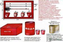 Как должен быть укомплектован пожарный щит