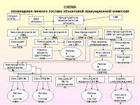 Организация оповещения и сбора личного состава подразделения