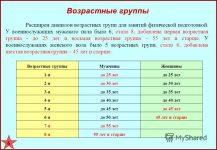 Нормативы ФИЗО для военнослужащих по возрастным группам
