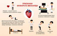 Какие симптомы при инфаркте сердца