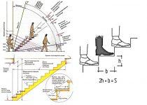 Параметры лестницы по ГОСТу