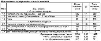 Нагрузка на перекрытие жилого дома СНиП