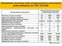 ГОСТ на питьевую воду в России новый
