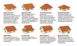 Какие крыши называются эксплуатируемыми