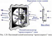 Осевой вентилятор принцип действия и устройство